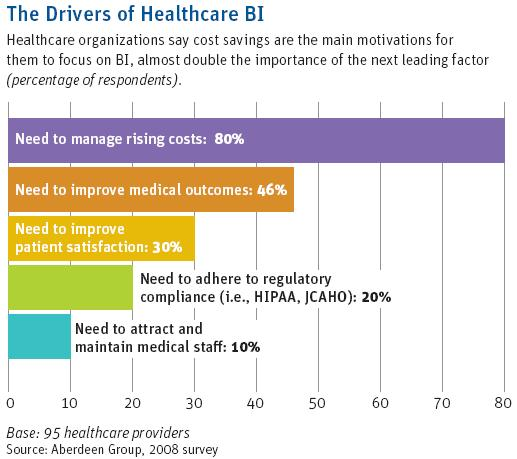 Drivers of Healthcare Business Intelligence