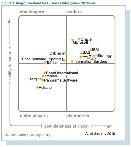 Magic Quadrants for Business Intelligence Platform