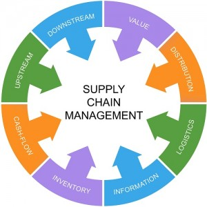 Retail Analytics in Supply Chain Management