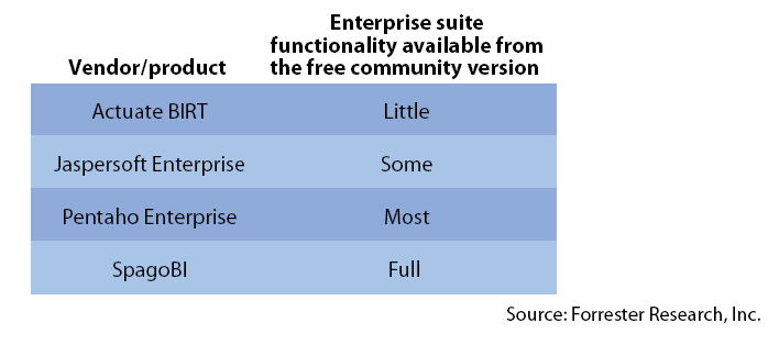 open source business