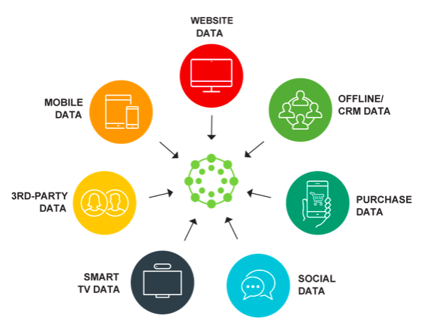 marketing datawarehouse benefits