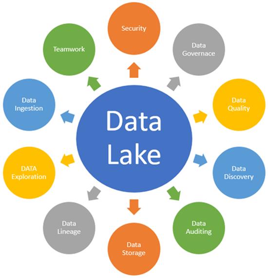 healthcare data lake